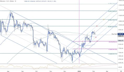 It is free to track bitcoin prices here realtime and with live updated prices. Bitcoin Price Outlook: BTC/USD Rally Falters- Crypto Trade Levels