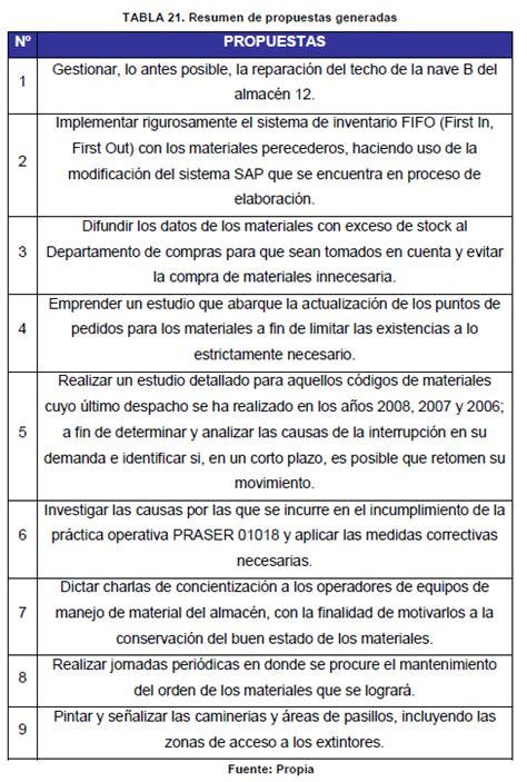 propuesta de distribuci 243 n din 225 mica de los materiales resguardados en el almac 233 n 12 p 225 2