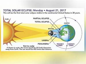Total Solar Eclipse 2017  Everything To Know About The