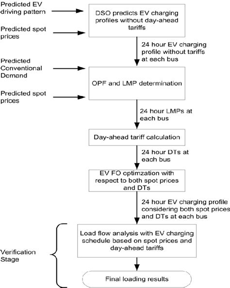 Figure 1 from Electric Vehicle (EV) charging management