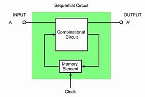 Combinational Circuits  U0026 Sequential Circuit  U2013 Ahirlabs