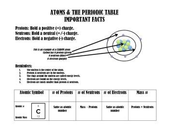 atomic structure the periodic table notes by horton