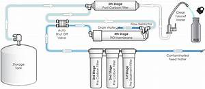 Reverse Osmosis - Definition And Use