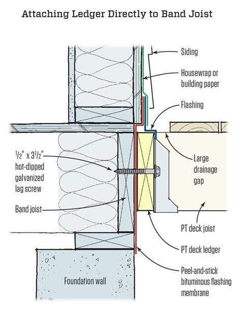 freestanding decks solve ledger attachment scotia deck collapse injures fifteen jlc decks
