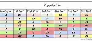 Electric Guitar String Gauge Chart Nicely Formatted Guitar Capo Chart Easy To Print For