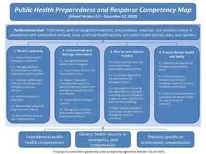 Core Competencies Public Health Model