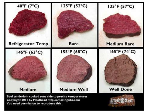 steak styles steak wellness cooking sheet cooking tips pinterest cleveland charts and medium