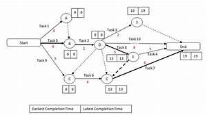 Ncidq Study Help  Chapter 30  Project Management