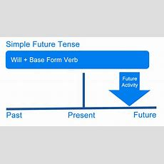 What Is Future Tense? Definition, Examples Of The English