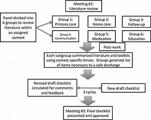 Checklist Of Safe Discharge Practices