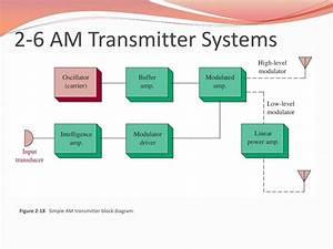 Diagram  Ais Transponder Block Diagram