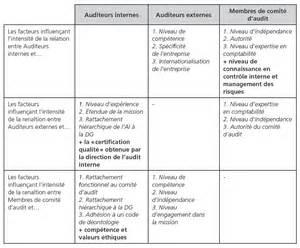 le processus global d audit source de d 233 veloppement d une gouvernance cognitive cairn info