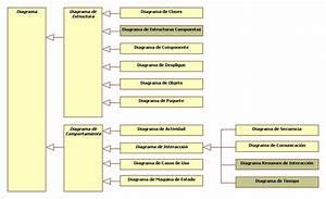Piotrowski Blog  Tipos De Diagramas
