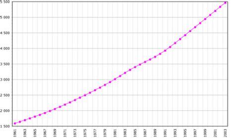 china statistics bureau demographics of nicaragua