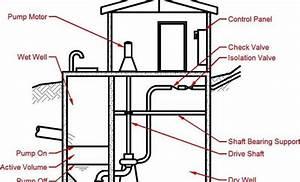 Pump Station Wet Wells Vs  Dry Wells