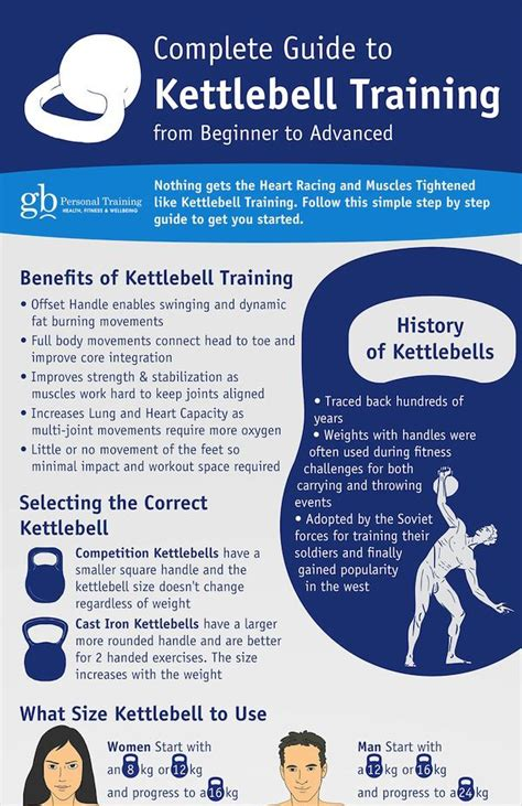 kettlebell training workout beginner workouts advance guide benefits joint movement fat core strength routine burn muscle ball muscletransform oxygen require
