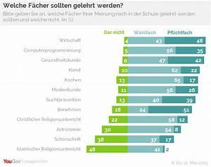 Jobs Studenten Berlin : 12 prozent f r christlichen religionsunterricht als pflichtfach fowid forschungsgruppe ~ Orissabook.com Haus und Dekorationen