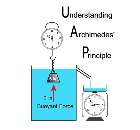 Archimedes' Principle and Understanding Buoyant Force ...