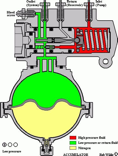 hydraulic mineral oil  brake fluid  general