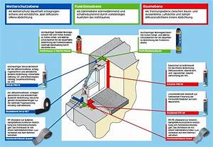 Fenster Einbauen Anleitung : dachfenster richtig einbauen dq73 hitoiro ~ Whattoseeinmadrid.com Haus und Dekorationen