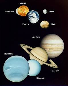 Jyotish - The eyes of the Vedas: Planets and their importance