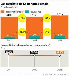1 Patronal La Poste : la banque postale pousse les feux chez les professionnels ~ Premium-room.com Idées de Décoration