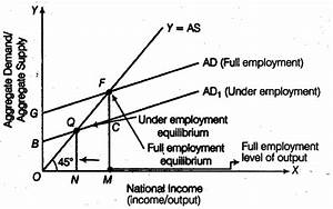 Explain The Meaning Of Equilibrium Level Of Income