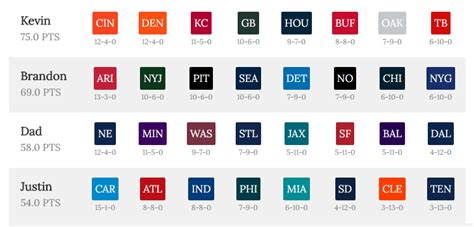 nfl office pool football by team wins