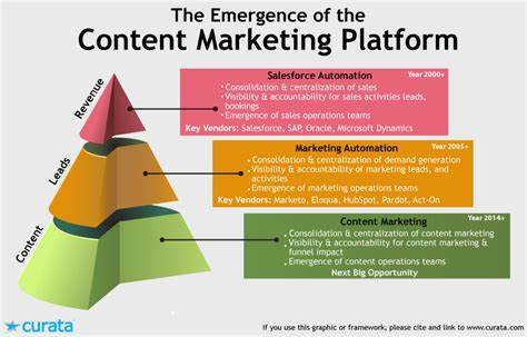 Leads A Defined Marketing Strategy_ content marketing platform the crucial software marketers