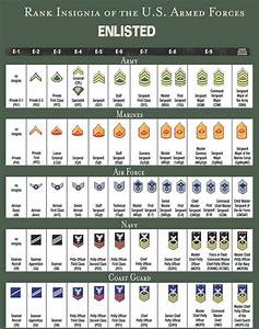 13 best military rank structure charts images on Pinterest ...