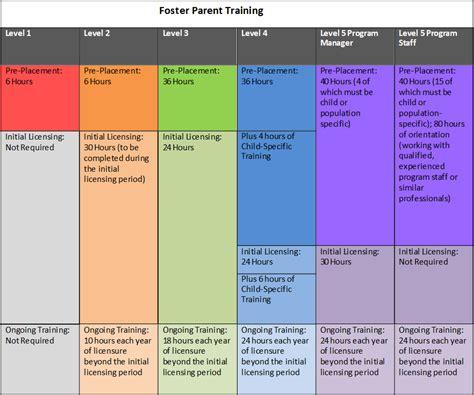 wisconsin foster parent training