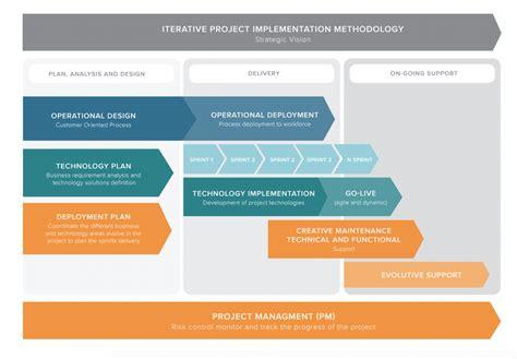 Implementation Roadmap Template - Costumepartyrun