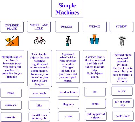 6 Simple Machines Worksheet Worksheets for all   Download