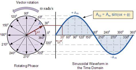 ac   sine wave preferred   waveforms