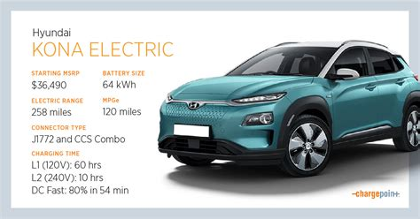 The most expensive car in hyundai's lineup is the kona electric, priced at rs. Everything You Need to Know About Charging the Hyundai ...