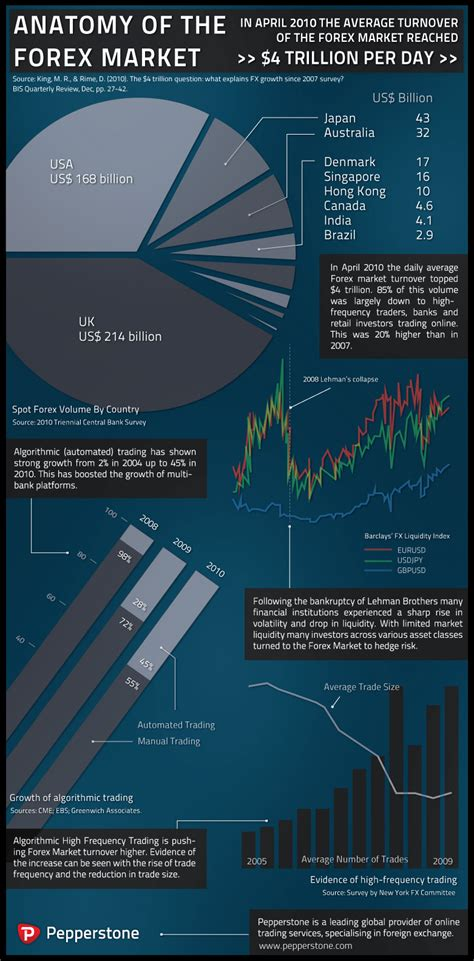 fx trading platform canada anatomy of the forex market infographic