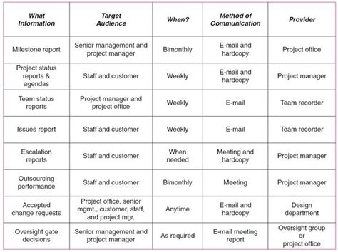 Communication Plan Template For Project Management by 24 Images Of Pmbok Communication Plan Template