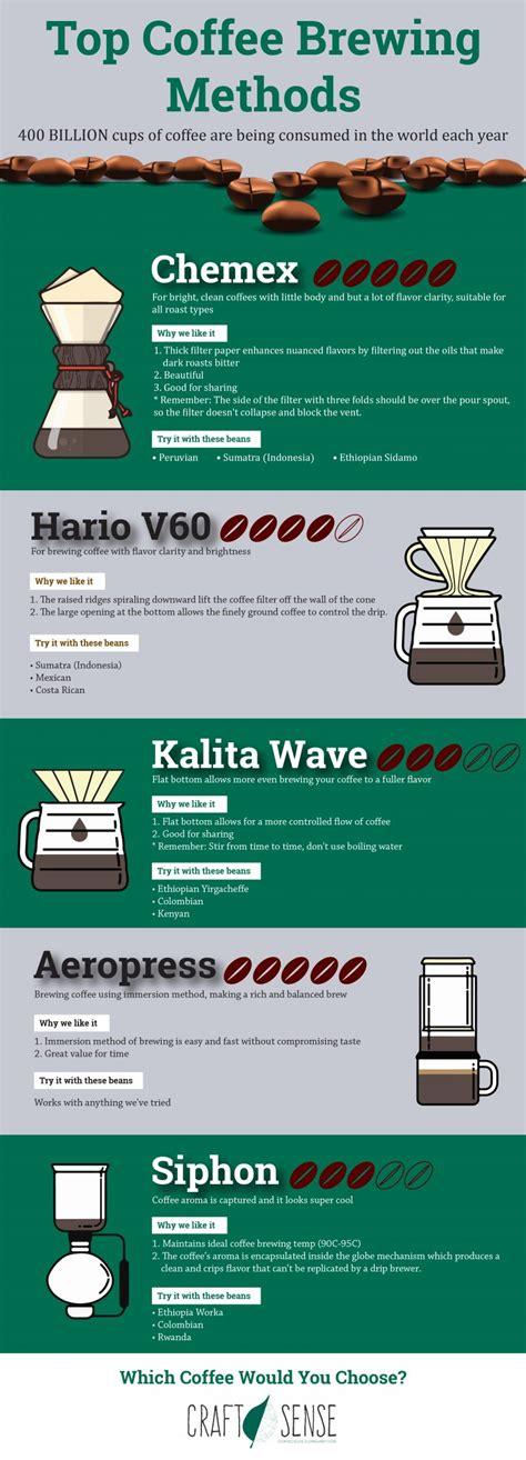 Best Coffee Brewing Methods of 2018   Craft Sense