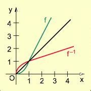 inverse funktion umkehrfunktion  mathematik
