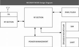 Wiring The Neoway Industrial Type M590    M590e Gsm  Gprs