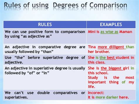 comparative degree of adjectives with pictures normal