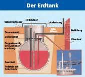 Restbestand Heizöl Berechnen : bergm ller energie service gmbh erlangen tankreinigung ~ Haus.voiturepedia.club Haus und Dekorationen