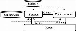 A Survey On Energy Efficient Intrusion Detection In Wireless Sensor Networks