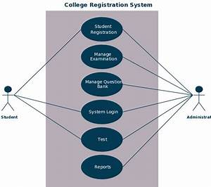 Use Case For A College Enrollment System  Click On Image