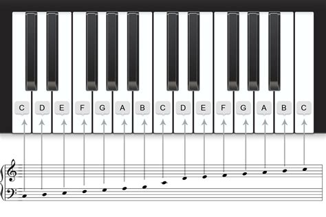 How Staff, Notes And Piano Keyboard Are Related