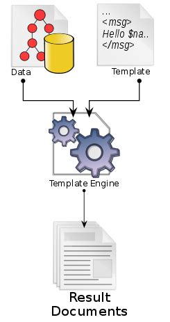 Javascript Template Engines Top 10 Template Engines For Javascript