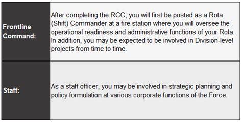 uniformed positions scdf