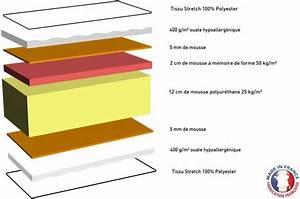 Matelas en mousse a memoire de forme 50 kg m3 blanc h20 for Chambre design avec sur matelas memoire de forme 90x190