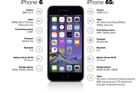iphone 6 vs iphone 6s iphone 6s vs 5s vs 4s vs 3gs specs and features