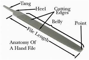 File Anatomy 101 - The Tool Corner
